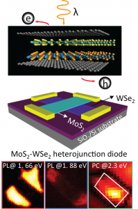 Optoelectronic Heterostructure